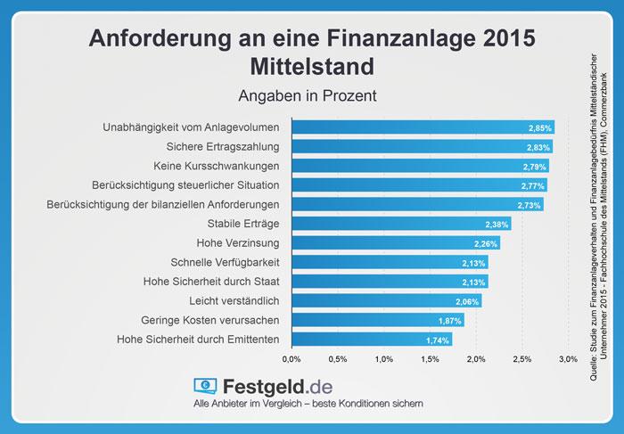 Anforderungen an eine Finanzanlage 2015