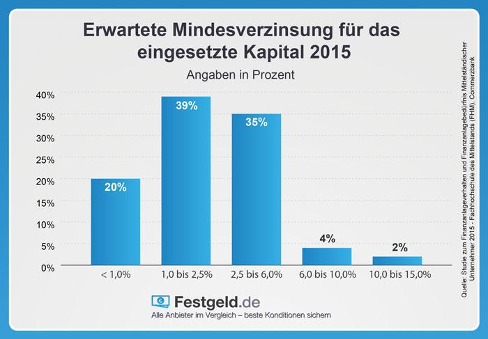 Erwartetet Mindestverzinsung für eingesetztes Kapital 2015