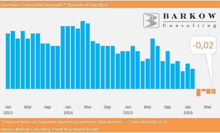 Entwicklung der Zinsen bei 1-jährigem Festgeld für Firmen