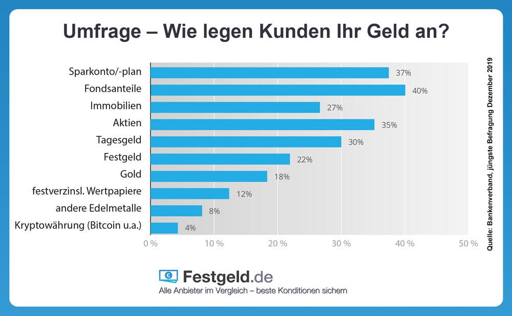 Die beliebtesten Sparformen der Deutschen - Infografik